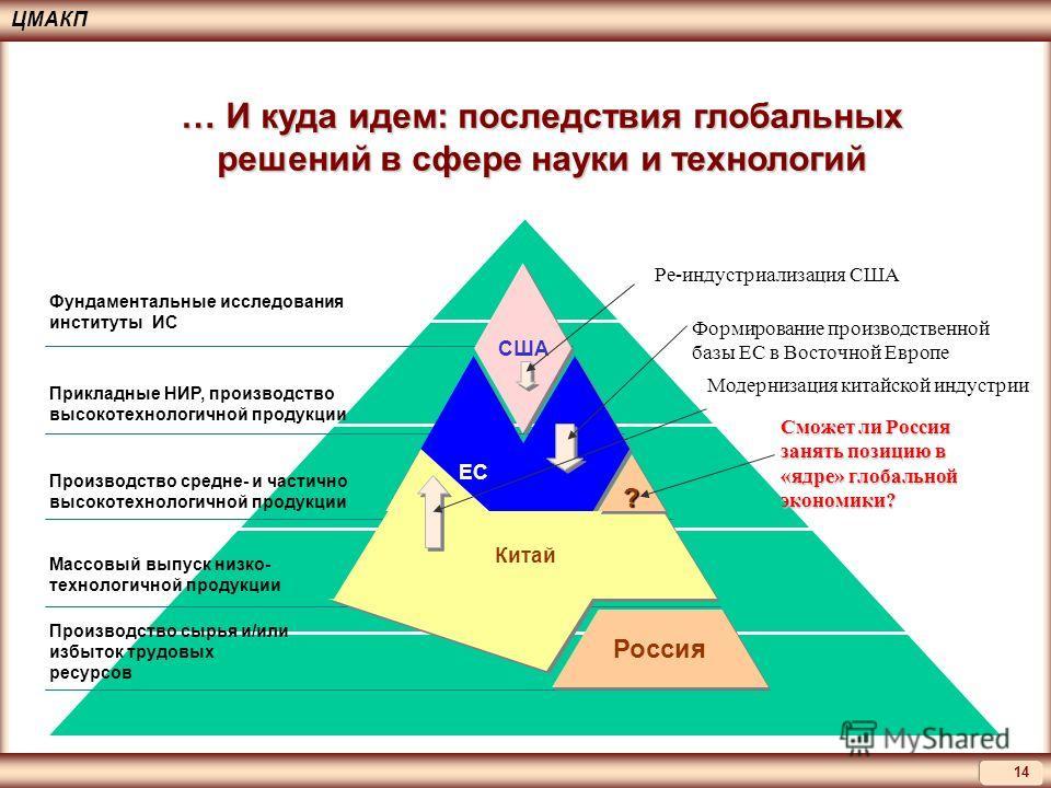 ЦМАКП 14 США Россия ЕС Китай Фундаментальные исследования институты ИС Прикладные НИР, производство высокотехнологичной продукции Производство средне- и частично высокотехнологичной продукции Массовый выпуск низко- технологичной продукции Производств