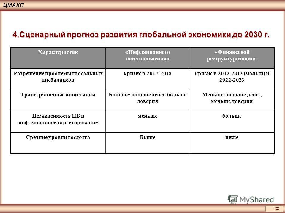 ЦМАКП 33 4. Сценарный прогноз развития глобальной экономики до 2030 г. Характеристик«Инфляционного восстановления» «Финансовой реструктуризации» Разрешение проблемы глобальных дисбалансов кризис в 2017-2018 кризис в 2012-2013 (малый) и 2022-2023 Тран