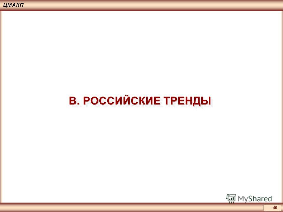 40 ЦМАКП В. РОССИЙСКИЕ ТРЕНДЫ