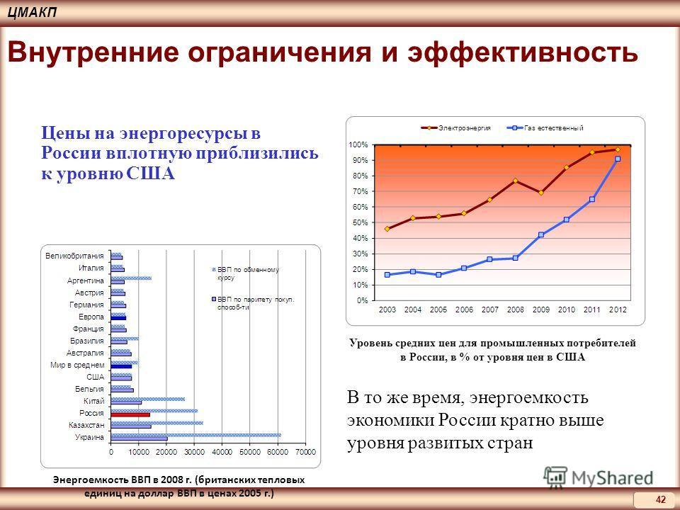 ЦМАКП 42 Внутренние ограничения и эффективность Цены на энергоресурсы в России вплотную приблизились к уровню США Энергоемкость ВВП в 2008 г. (британских тепловых единиц на доллар ВВП в ценах 2005 г.) Уровень средних цен для промышленных потребителей