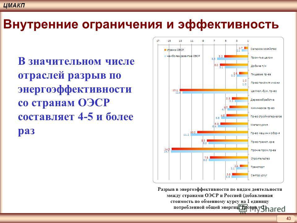 ЦМАКП 43 Внутренние ограничения и эффективность В значительном числе отраслей разрыв по энергоэффективности со странам ОЭСР составляет 4-5 и более раз Разрыв в энергоэффективности по видам деятельности между странами ОЭСР и Россией (добавленная стоим