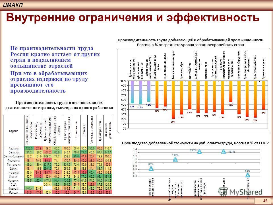 ЦМАКП 45 По производительности труда Россия кратно отстает от других стран в подавляющем большинстве отраслей При это в обрабатывающих отраслях издержки по труду превышают его производительность Производительность труда в основных видах деятельности