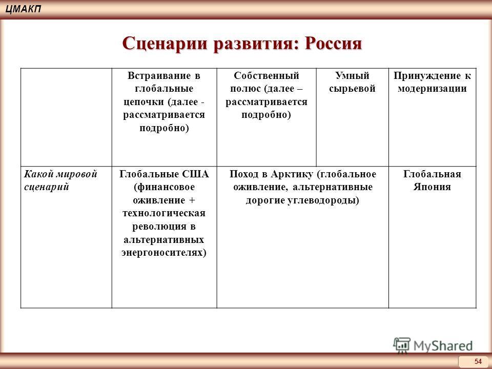 ЦМАКП 54 Сценарии развития: Россия Встраивание в глобальные цепочки (далее - рассматривается подробно) Собственный полюс (далее – рассматривается подробно) Умный сырьевой Принуждение к модернизации Какой мировой сценарий Глобальные США (финансовое ож