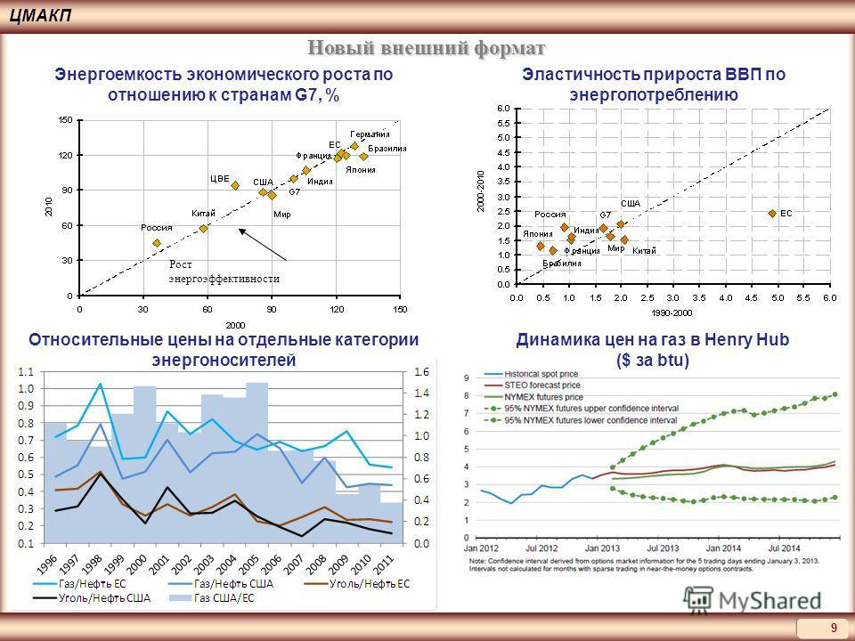 ЦМАКП 9 Рост энергоэффективности Энергоемкость экономического роста по отношению к странам G7, % Эластичность прироста ВВП по энергопотреблению Соотношения цены нефти, газа и угля Новый внешний формат Относительные цены на отдельные категории энергон