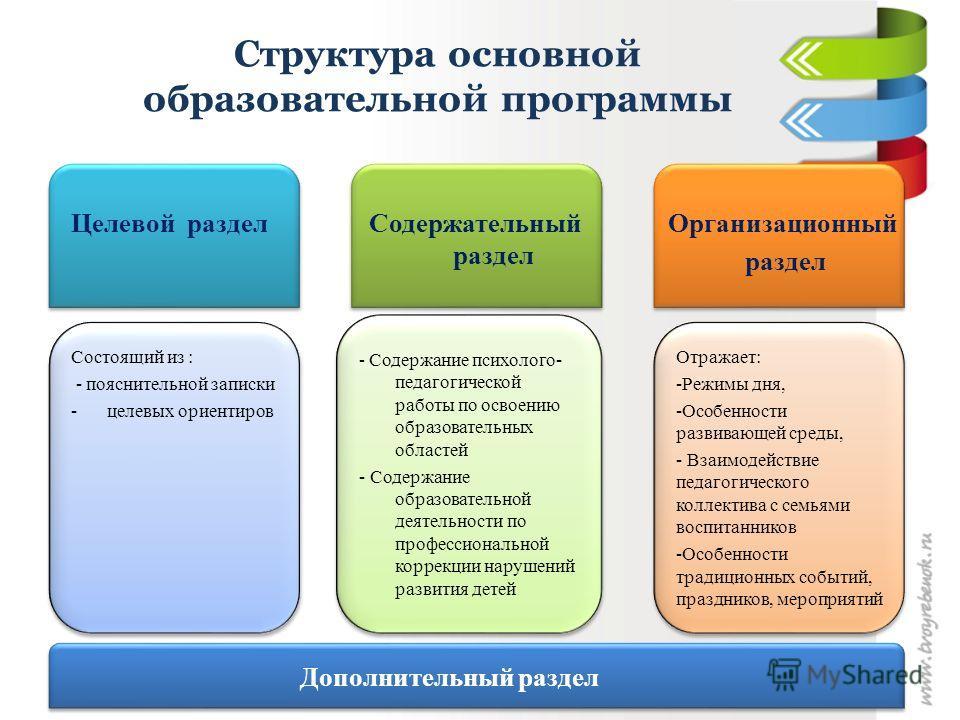 Структура основной образовательной программы Целевой раздел Содержательный раздел Организационный раздел Состоящий из : - пояснительной записки -целевых ориентиров Состоящий из : - пояснительной записки -целевых ориентиров - Содержание психолого- пед