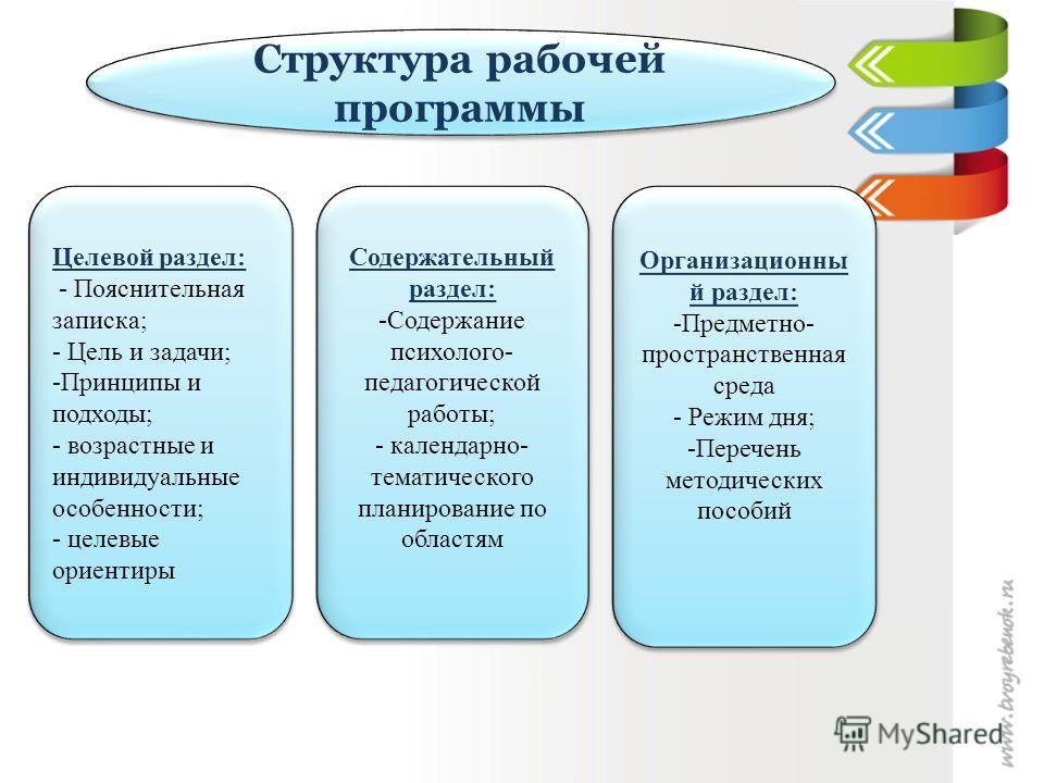 Структура рабочей программы Целевой раздел: - Пояснительная записка; - Цель и задачи; -Принципы и подходы; - возрастные и индивидуальные особенности; - целевые ориентиры Целевой раздел: - Пояснительная записка; - Цель и задачи; -Принципы и подходы; -