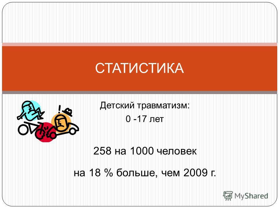 Детский травматизм: 0 -17 лет 258 на 1000 человек на 18 % больше, чем 2009 г. СТАТИСТИКА