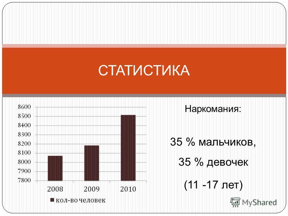 Наркомания: 35 % мальчиков, 35 % девочек (11 -17 лет) СТАТИСТИКА