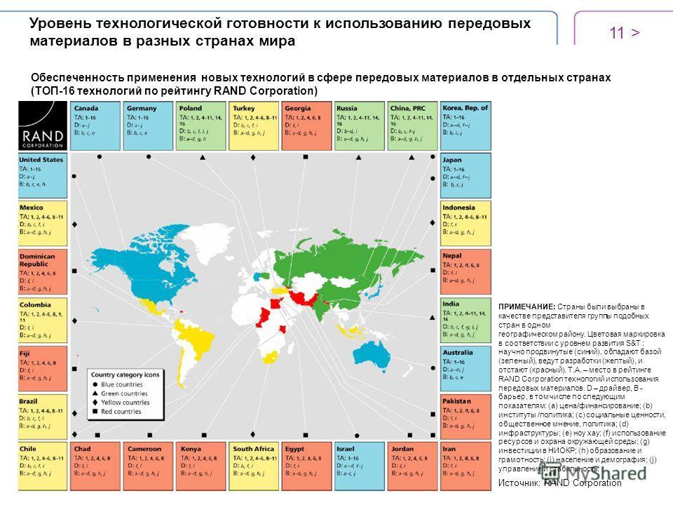 Обеспеченность применения новых технологий в сфере передовых материалов в отдельных странах (ТОП-16 технологий по рейтингу RAND Corporation) ПРИМЕЧАНИЕ: Страны были выбраны в качестве представителя группы подобных стран в одном географическом району.