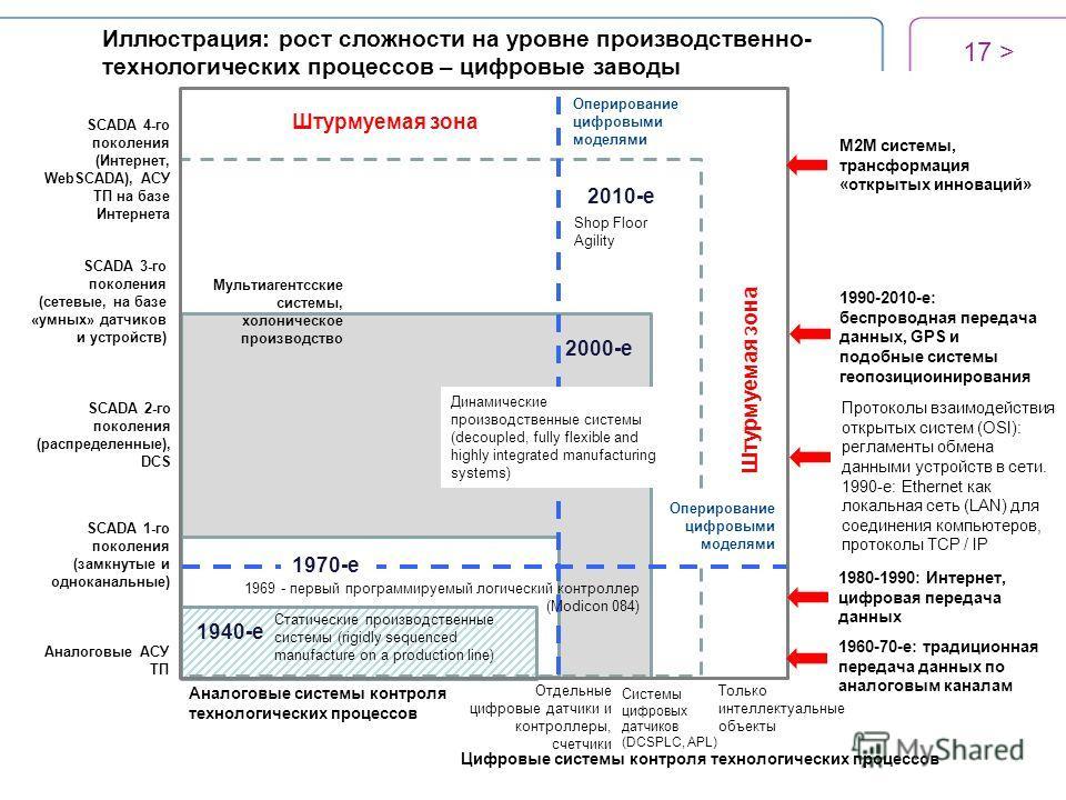 17 > Аналоговые системы контроля технологических процессов 1940-е Цифровые системы контроля технологических процессов Штурмуемая зона Отдельные цифровые датчики и контроллеры, счетчики Системы цифровых датчиков (DCSPLC, APL) Только интеллектуальные о
