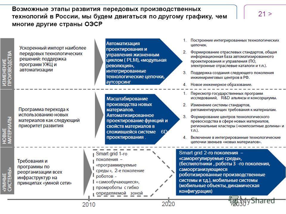 21 > Возможные этапы развития передовых производственных технологий в России, мы будем двигаться по другому графику, чем многие другие страны ОЭСР