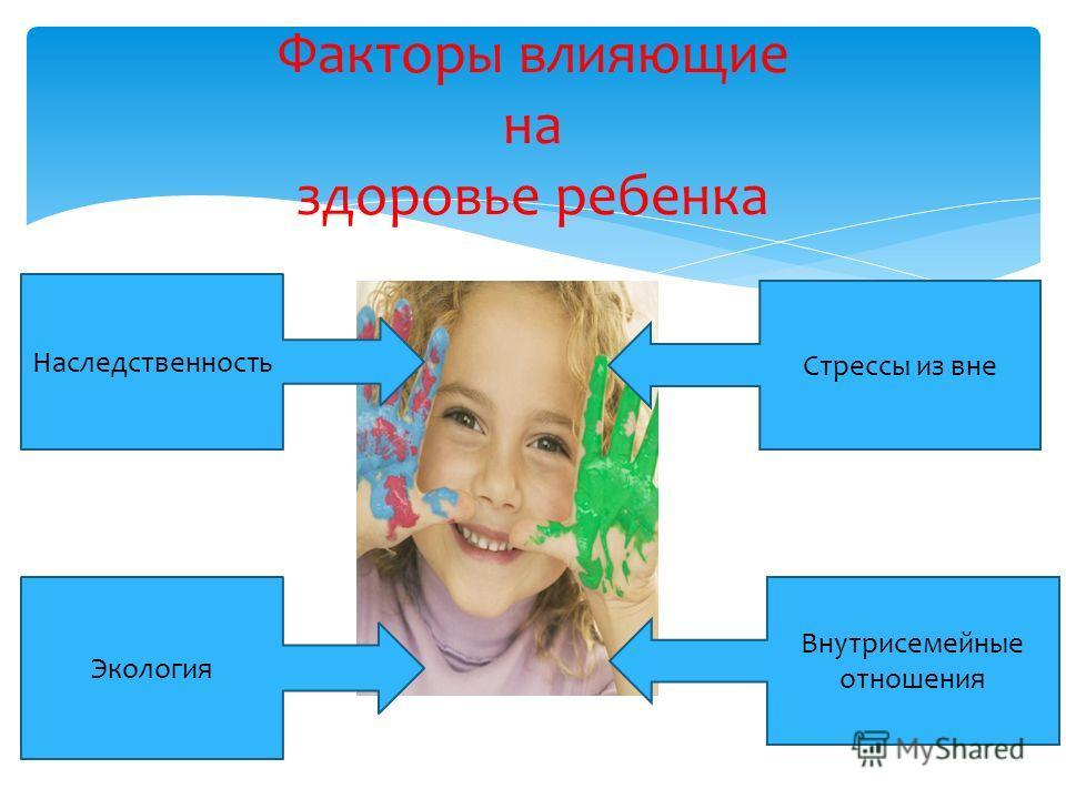 Факторы влияющие на здоровье ребенка Наследственность Экология Стрессы из вне Внутрисемейные отношения