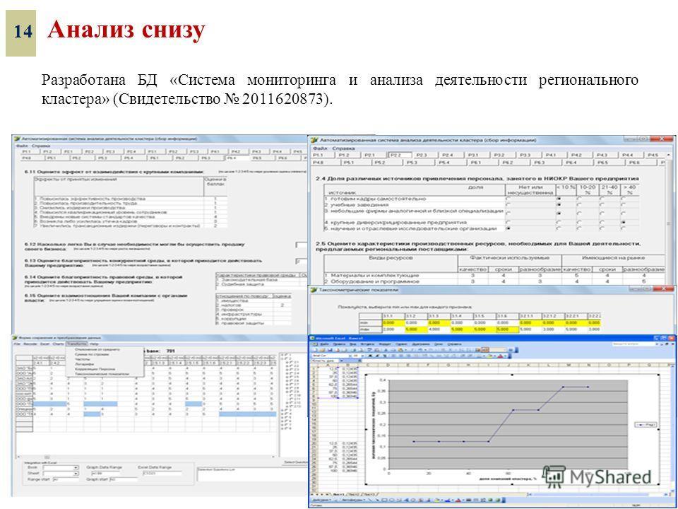 Разработана БД «Система мониторинга и анализа деятельности регионального кластера» (Свидетельство 2011620873). 14 Анализ снизу