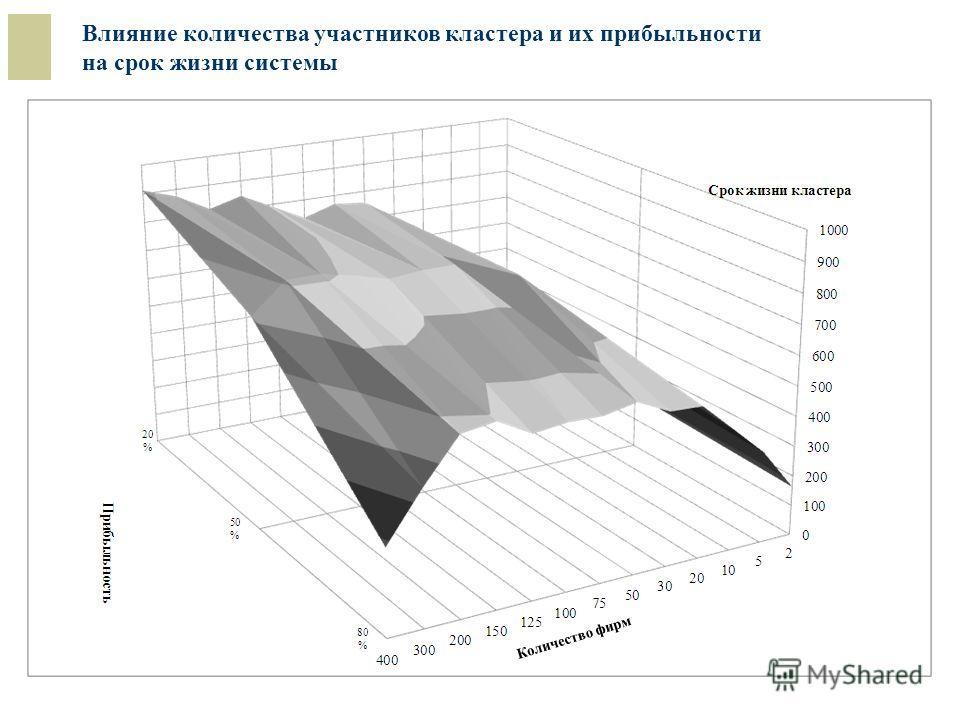 Влияние количества участников кластера и их прибыльности на срок жизни системы