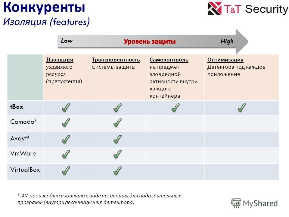 Изоляция уязвимого ресурса (приложения) Транспорентность Системы защиты Самоконтроль на предмет зловредной активности внутри каждого контейнера Оптимизация Детектора под каждое приложение tBox Comodo* Avast* VmWare VirtualBox Конкуренты Изоляция (fea