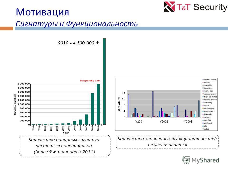 Количество бинарных сигнатур растет экспоненциально ( более 9 миллионов в 2011) Количество зловредных функциональностей не увеличивается 2010 - 4 500 000 + Мотивация Сигнатуры и Функциональность