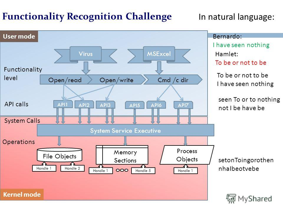 Functionality Recognition Challenge File Objects Memory Sections Process Objects Handle 1Handle 2 Handle 1Handle 5Handle 1 System Service Executive Kernel mode User mode Operations System Calls API1 API3 API2 API5 API6 API7 API calls Open/readCmd /c