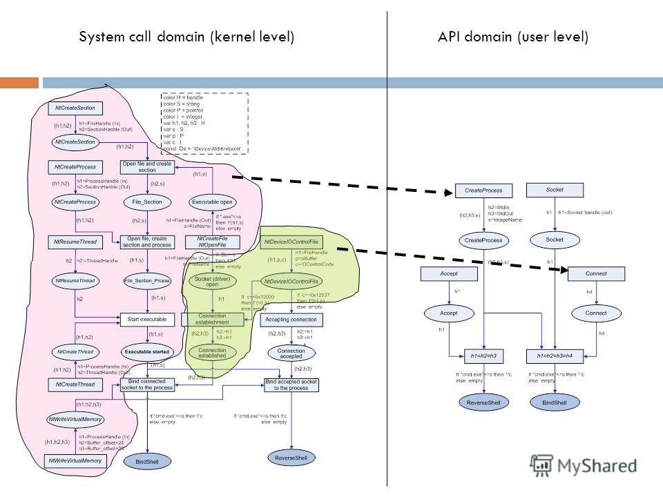 System call domain (kernel level)API domain (user level)