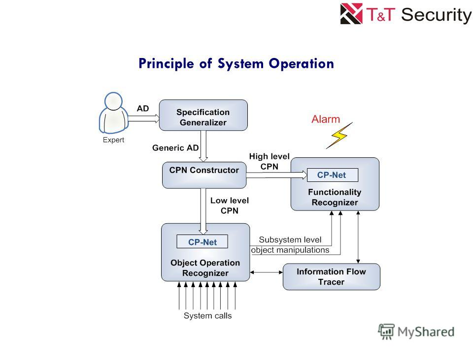 Principle of System Operation