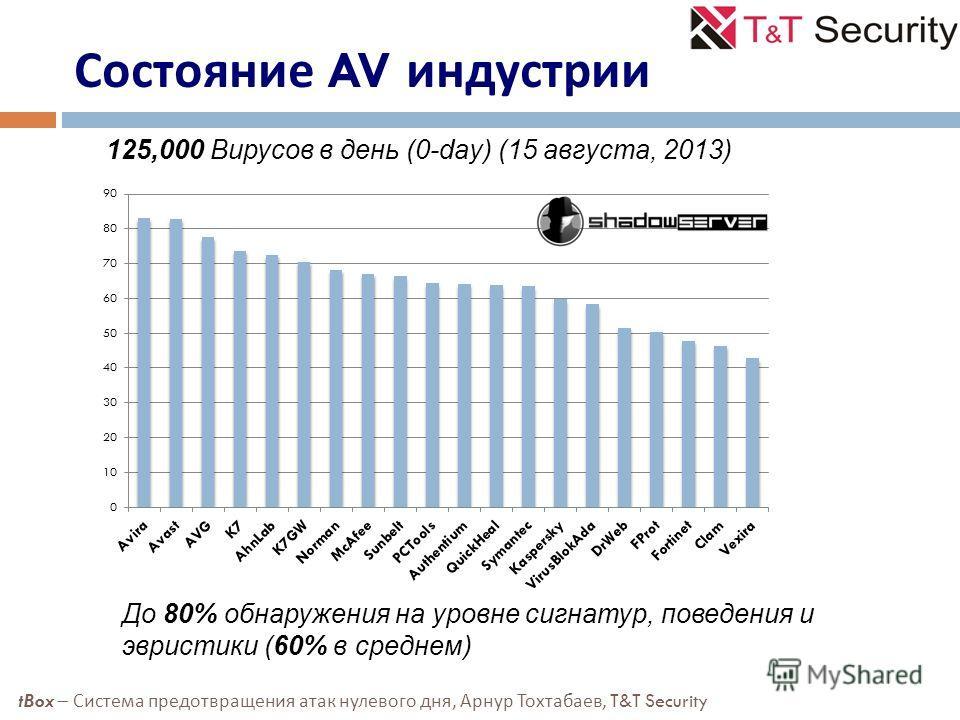 Состояние AV индустрии До 80% обнаружения на уровне сигнатур, поведения и эвристики (60% в среднем) 125,000 Вирусов в день (0-day) (15 августа, 2013) tBox – Система предотвращения атак нулевого дня, Арнур Тохтабаев, T&T Security