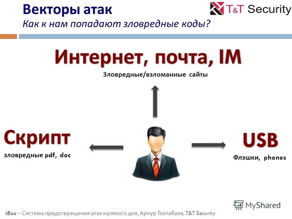 Векторы атак Как к нам попадают зловредные коды ? Зловредные / взломанные сайты зловредные pdf, doc Флэшки, phones tBox – Система предотвращения атак нулевого дня, Арнур Тохтабаев, T&T Security