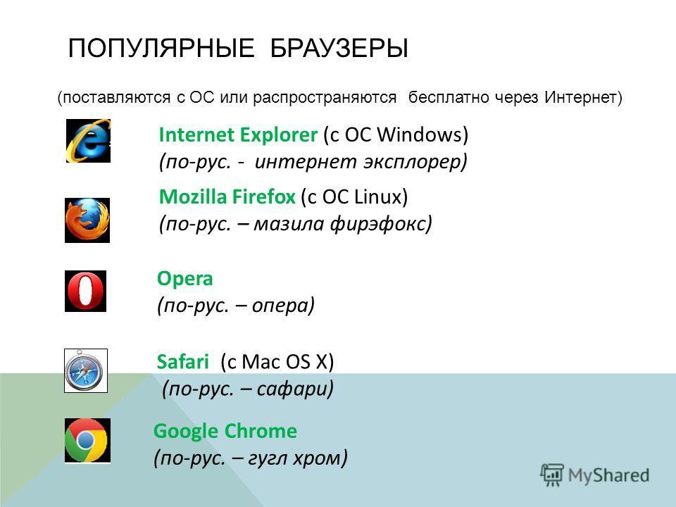ПОПУЛЯРНЫЕ БРАУЗЕРЫ (поставляются с ОС или распространяются бесплатно через Интернет) Opera (по-рус. – опера) Internet Explorer (с ОС Windows) (по-рус. - интернет эксплорер) Mozilla Firefox (с ОС Linux) (по-рус. – мазила фирэфокс) Safari (с Mac OS X)