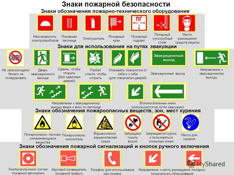 Знаки обозначения пожарно-технического оборудования Знаки пожарной безопасности Знаки для использования на путях эвакуации Не загромождать! Ничего не складировать Дверь эвакуационного выхода Сдвинь, чтобы открыть (Для сдвижных дверей) Разбей стекло,