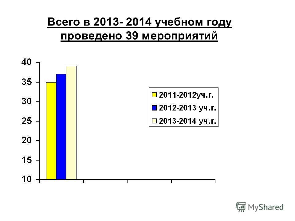 Всего в 2013- 2014 учебном году проведено 39 мероприятий
