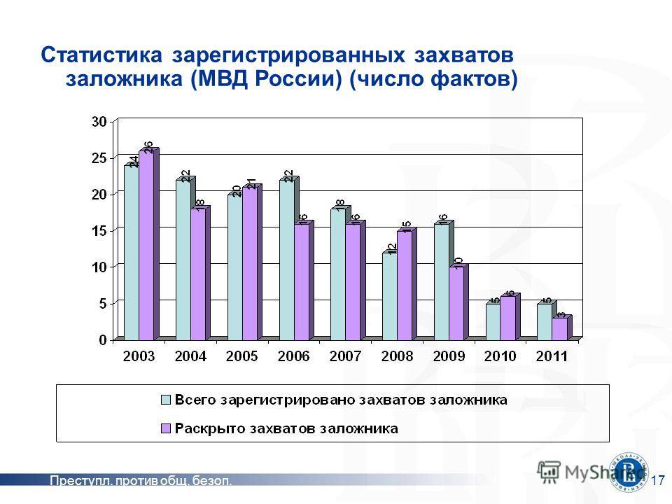 Преступл. против общ. безоп.17 Статистика зарегистрированных захватов заложника (МВД России) (число фактов)