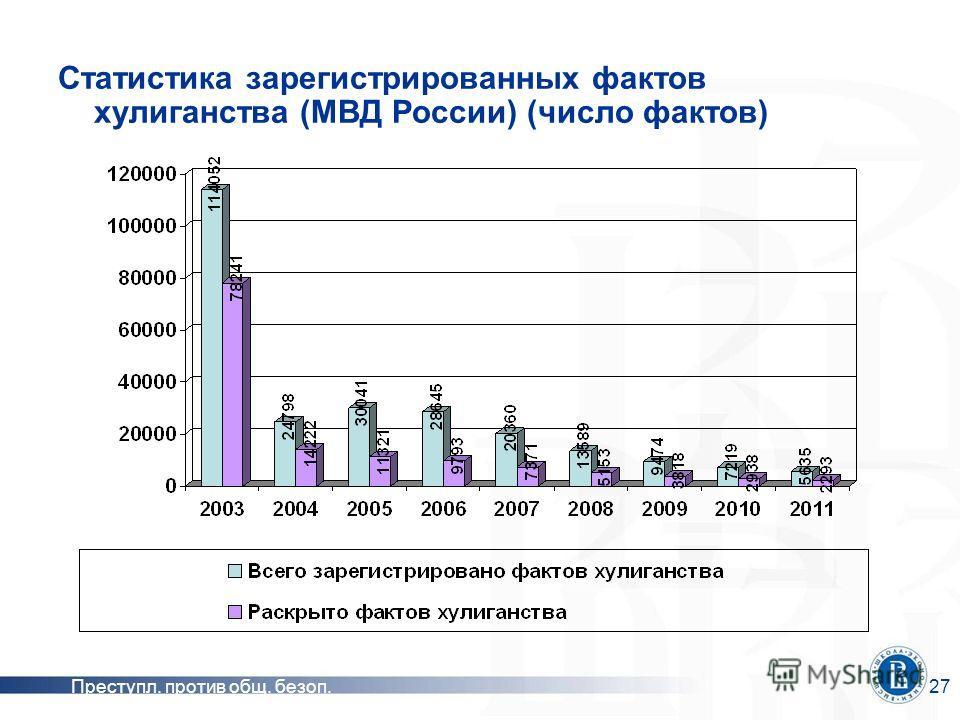 Преступл. против общ. безоп.27 Статистика зарегистрированных фактов хулиганства (МВД России) (число фактов)