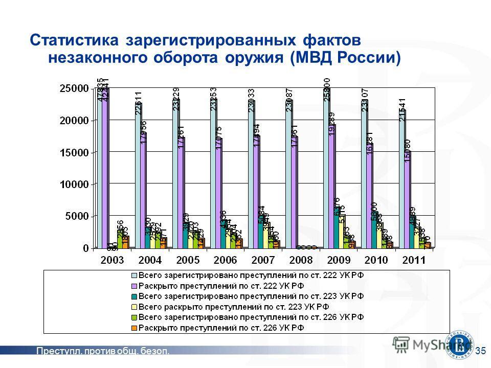 Преступл. против общ. безоп.35 Статистика зарегистрированных фактов незаконного оборота оружия (МВД России)