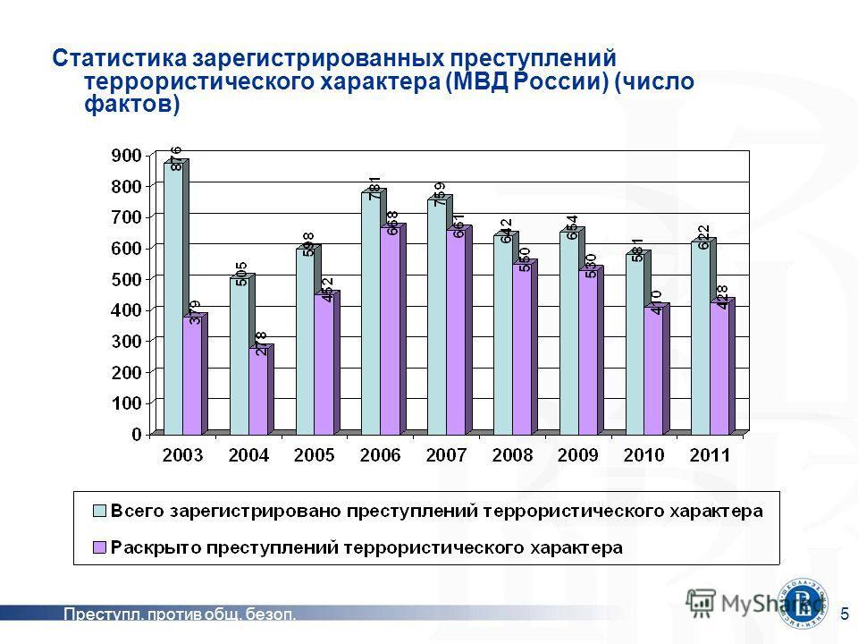 Преступл. против общ. безоп.5 Статистика зарегистрированных преступлений террористического характера (МВД России) (число фактов)