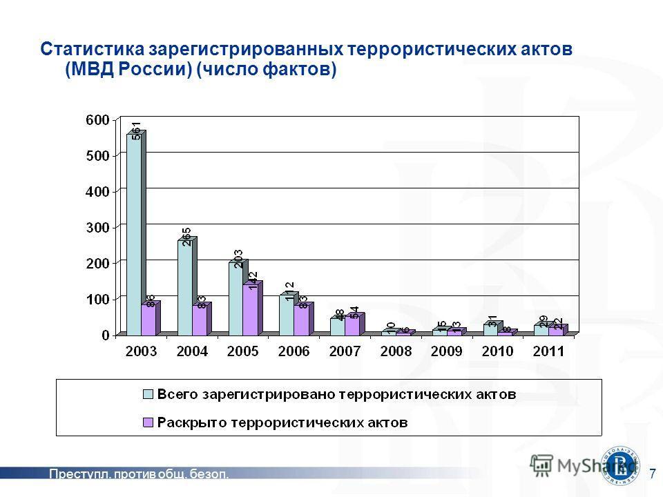 Преступл. против общ. безоп.7 Статистика зарегистрированных террористических актов (МВД России) (число фактов)