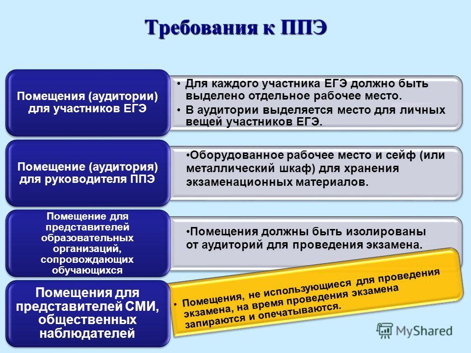 Требования к ППЭ Для каждого участника ЕГЭ должно быть выделено отдельное рабочее место. В аудитории выделяется место для личных вещей участников ЕГЭ. Помещения (аудитории) для участников ЕГЭ Оборудованное рабочее место и сейф (или металлический шкаф