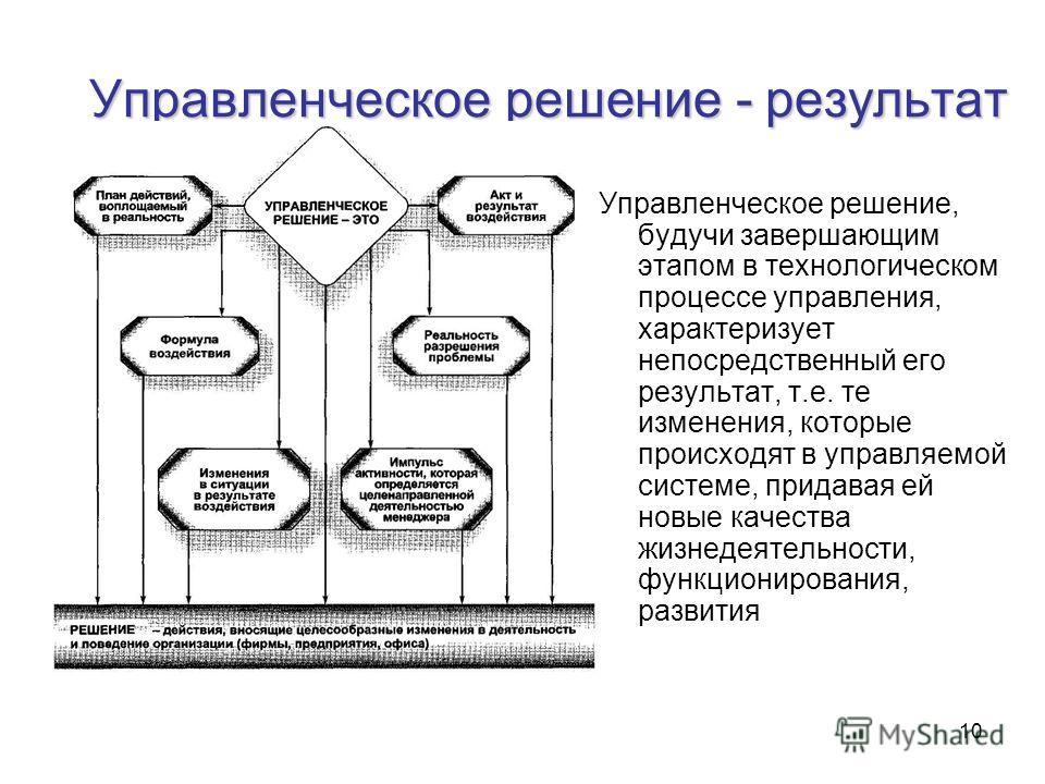 10 Управленческое решение - результат Управленческое решение, будучи завершающим этапом в технологическом процессе управления, характеризует непосредственный его результат, т.е. те изменения, которые происходят в управляемой системе, придавая ей новы