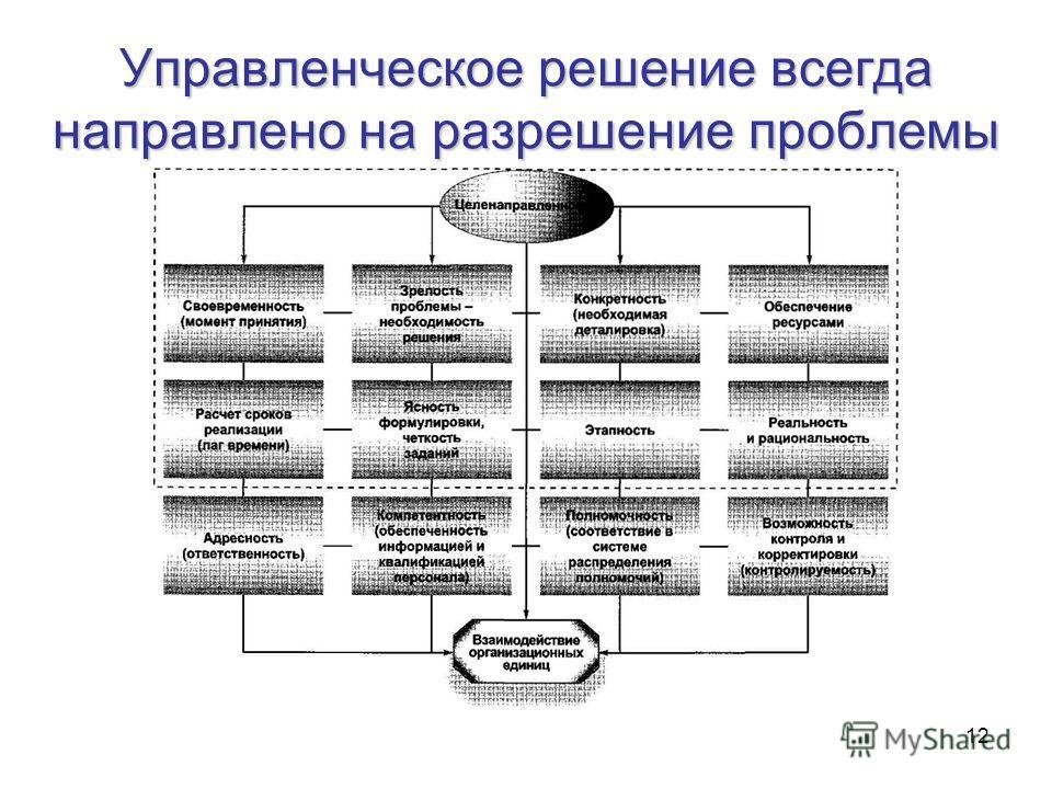 12 Управленческое решение всегда направлено на разрешение проблемы