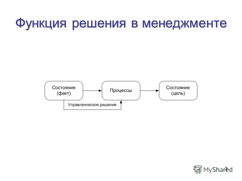 3 Функция решения в менеджменте