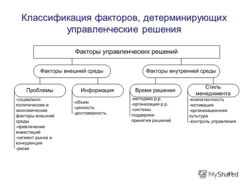 41 Классификация факторов, детерминирующих управленческие решения