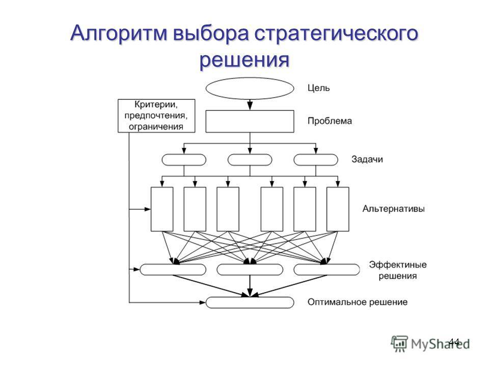44 Алгоритм выбора стратегического решения