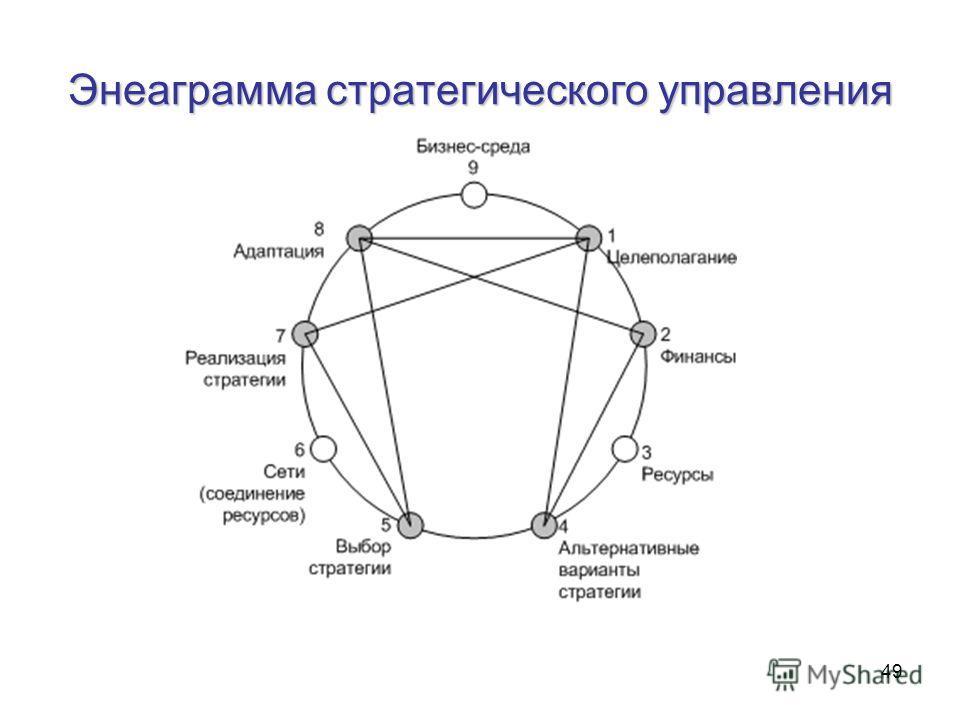 49 Энеаграмма стратегического управления
