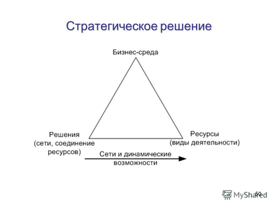 50 Стратегическое решение