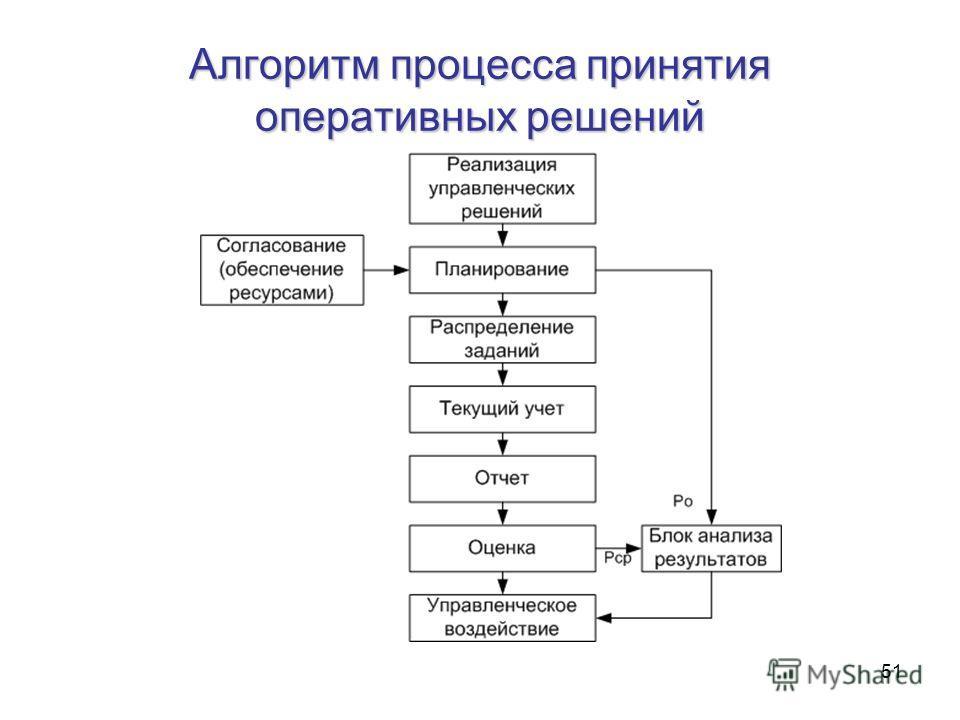 51 Алгоритм процесса принятия оперативных решений