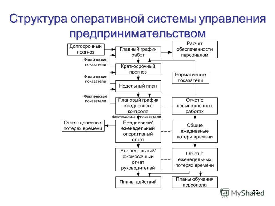 52 Структура оперативной системы управления предпринимательством