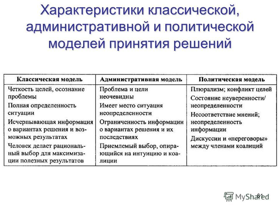61 Характеристики классической, административной и политической моделей принятия решений