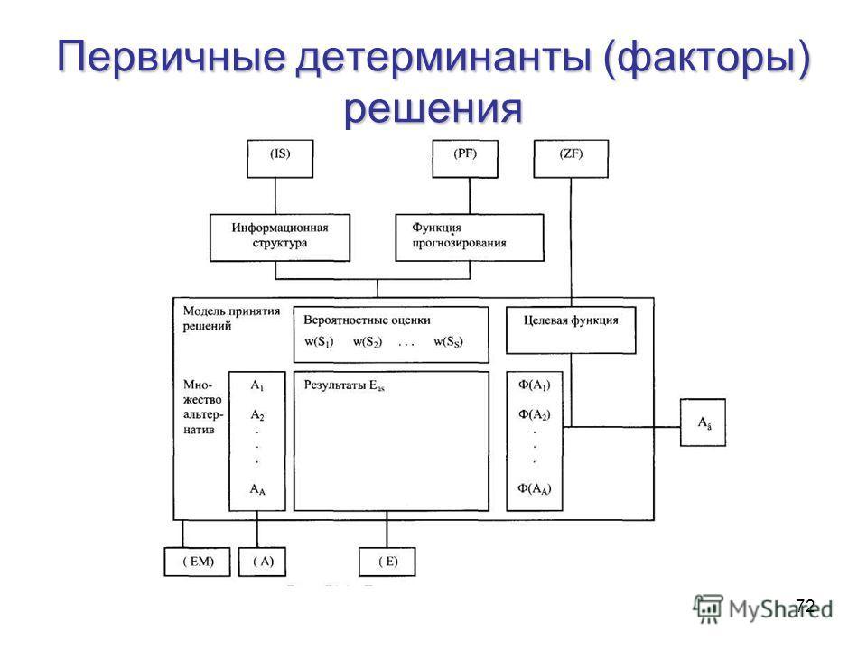 72 Первичные детерминанты (факторы) решения