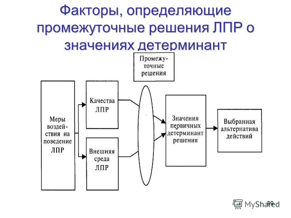 89 Факторы, определяющие промежуточные решения ЛПР о значениях детерминант