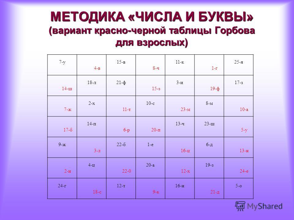 МЕТОДИКА «ЧИСЛА И БУКВЫ» (вариант красно-черной таблицы Горбова для взрослых) 7-у 4-в 15-в 8-ч 11-к 1-г 25-я 14-ш 18-л 21-ф 15-з 3-и 19-ф 17-з 7-ж 2-х 11-т 10-с 23-м 8-м 10-a 17-б 14-п 6-р 20-п 13-ч 23-ш 5-у 9-ж 3-л 22-б 1-е 16-ц 6-д 13-н 2-и 4-ц 22-