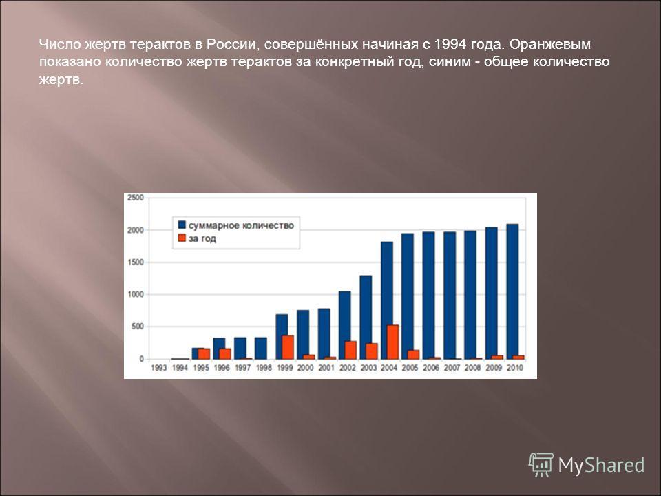 Число жертв терактов в России, совершённых начиная с 1994 года. Оранжевым показано количество жертв терактов за конкретный год, синим - общее количество жертв.