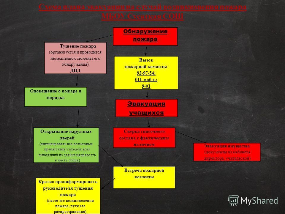 Схема плана эвакуации на случай возникновения пожара МБОУ Сусаткая СОШ Обнаружение пожара Тушение пожара (организуется и проводится немедленно с момента его обнаружения) ДПД Вызов пожарной команды 92-97-54; 011-моб.т.; 9-01 Оповещение о пожаре и поря