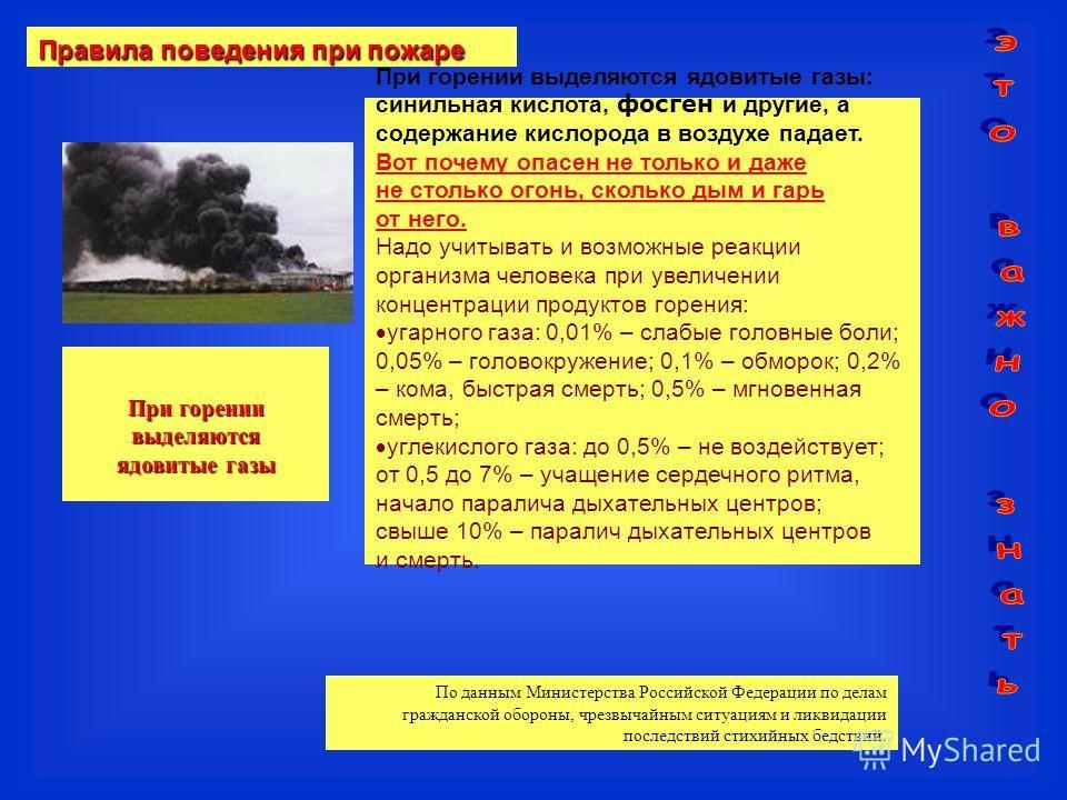 Правила поведения при пожаре При горении выделяются ядовитые газы При горении выделяются ядовитые газы: синильная кислота, фосген и другие, а содержание кислорода в воздухе падает. Вот почему опасен не только и даже не столько огонь, сколько дым и га